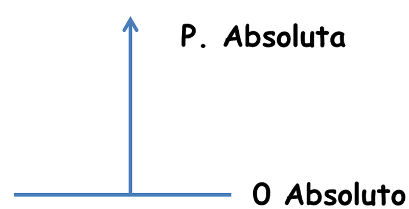 presion+atmosferica+concepto+y+formula